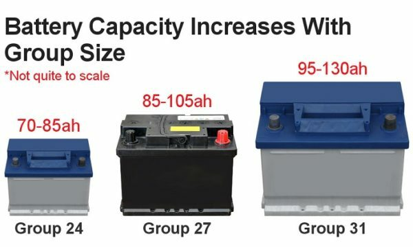 Types And Group Sizes Of A Car Battery Explained